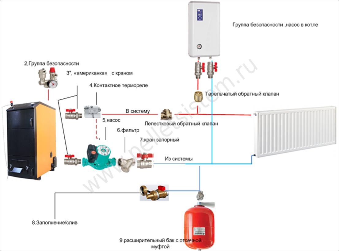 Выбор электрического котла отопления для частного дома: плюсы и минусы электрокотла, на что обращать внимание при выборе.