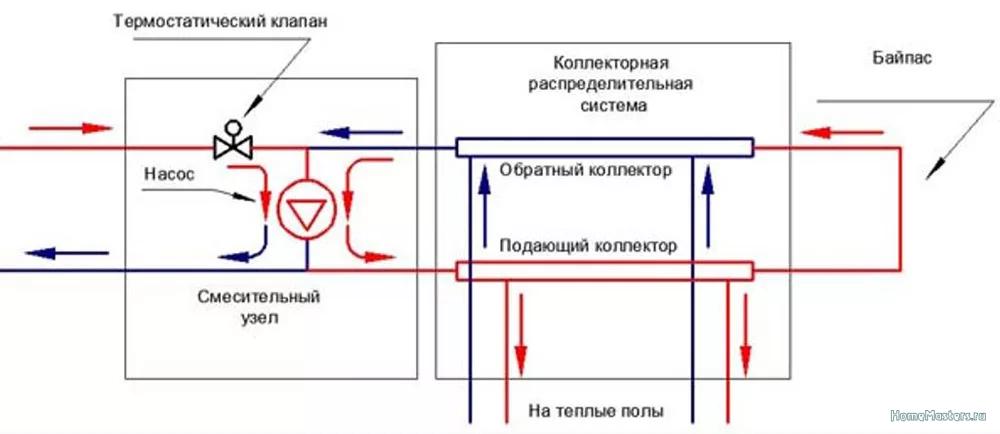 Все о смесительных трехходовых клапанах для отопления