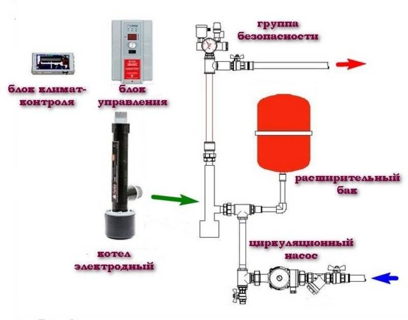 Как сделать электрокотел для отопления дома своими руками