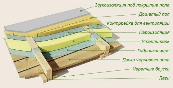 Как рассчитать толщину утеплителя для стен, крыши, пола, мансарды | утепление своими руками