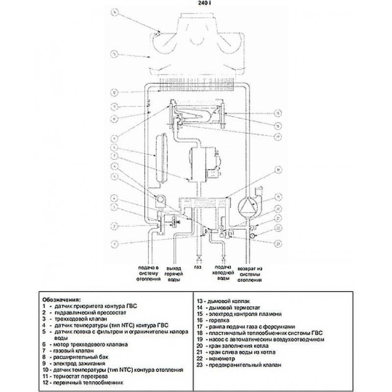 Котел бакси – инструкция по применению и устройство агрегата