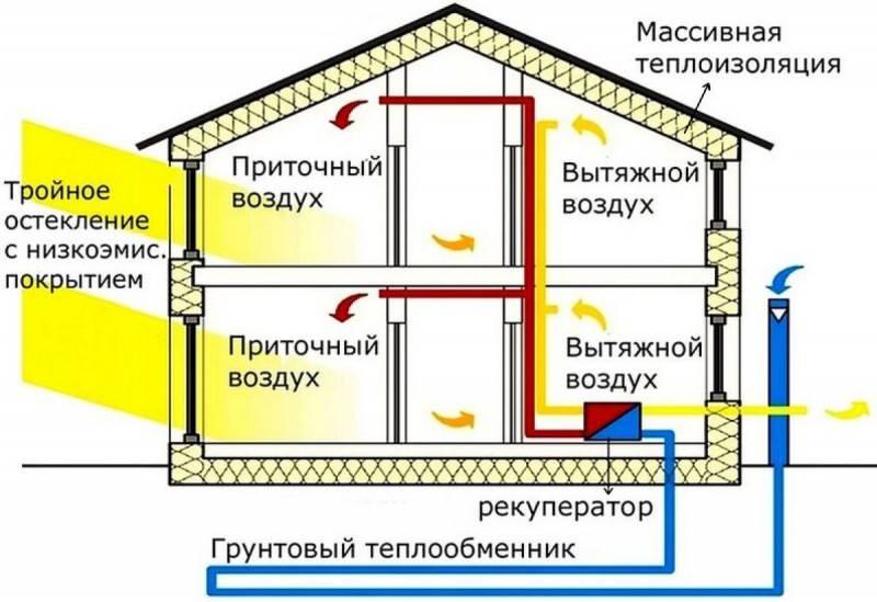 Готовимся к холодам – как работает тепловой насос для отопления дома, цены на устройство и его монтаж