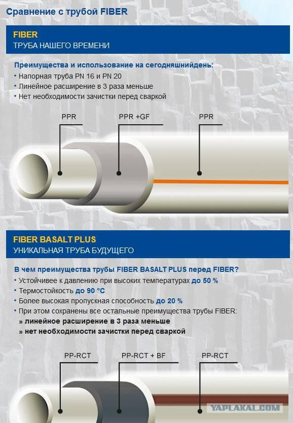 Какие размеры полипропиленовых труб используются в различных системах