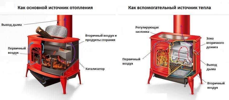 Печка на дровах: преимущества и недостатки отопления, печи-камины и современные дровяные устройства