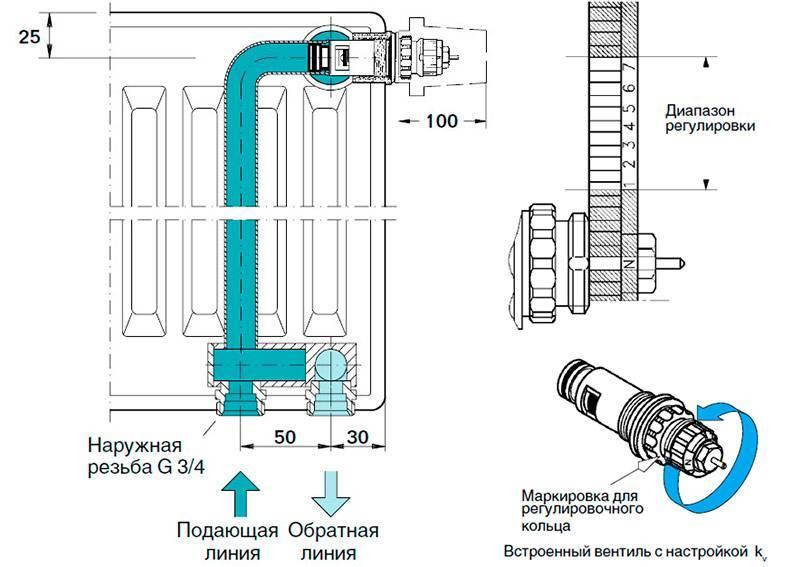 Какой терморегулятор для батарей отопления выбрать – устройство, виды, преимущества