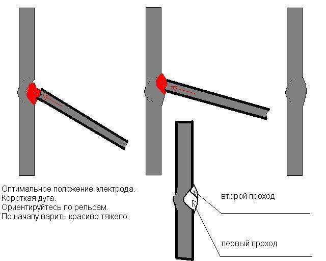 Как выполняется сварка труб отопления – правила сваривания металлических и пластиковых труб