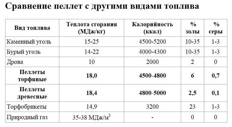Расход пеллет на отопление дома 100м2