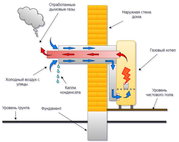 Конденсационные газовые котлы – плюсы и минусы использования