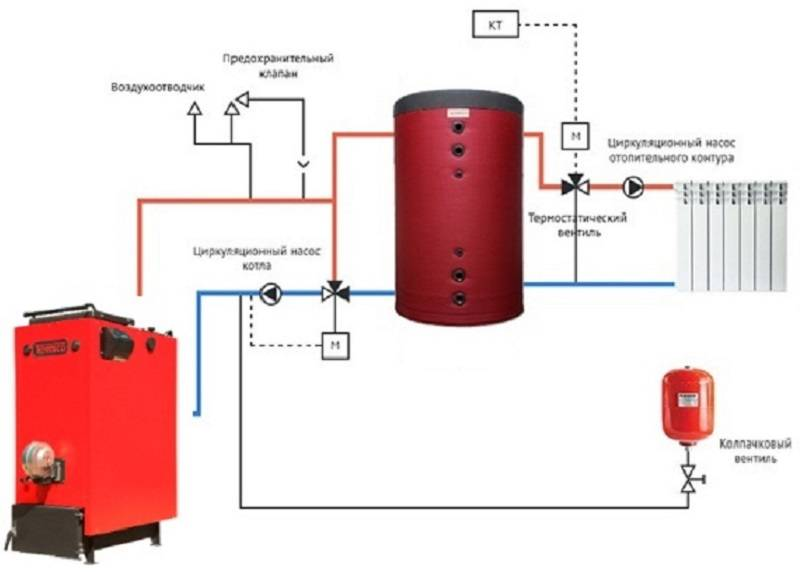 Теплоаккумулятор для котлов отопления, принцип работы и расчет