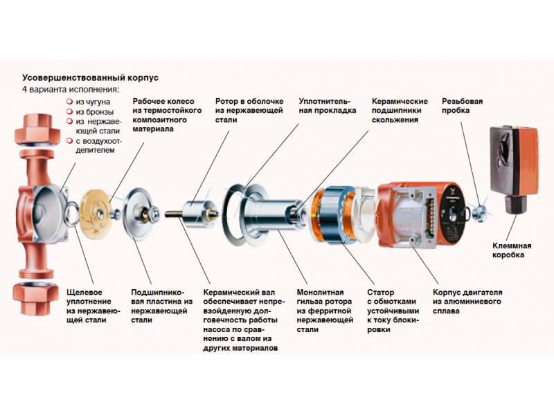 Как проверить циркуляционный насос отопления: причины нарушения работоспособности