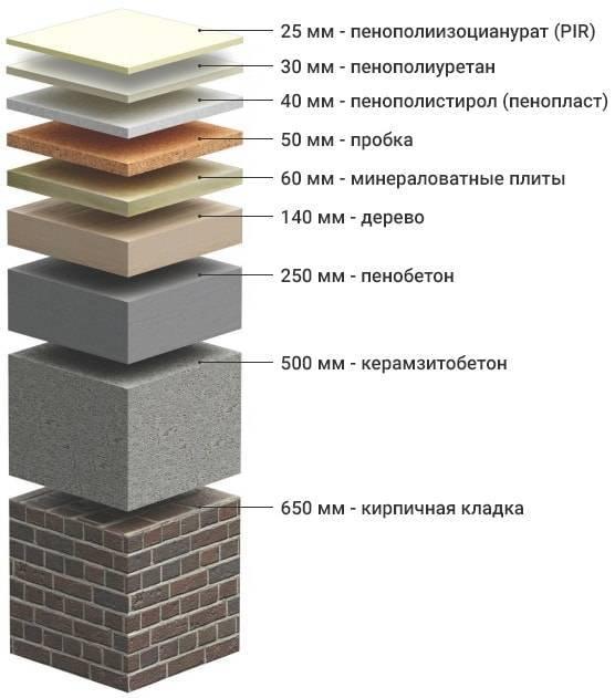 ✅ вспененный полиуретан и сферы его использования - zar-par.ru