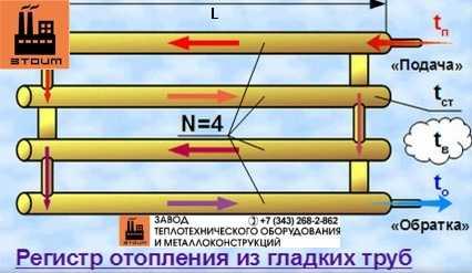 Расчёт теплоотдачи регистра отопления