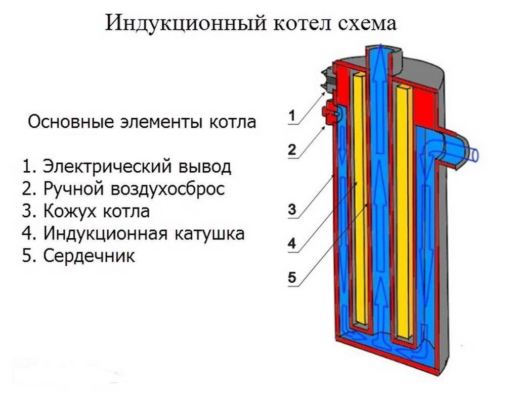 Как сделать электродный котел своими руками: этапы изготовления и устройство