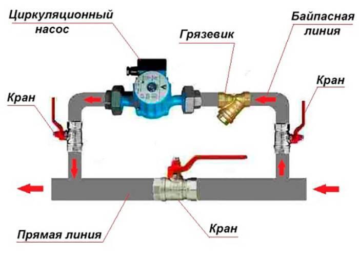 Насос для теплого пола (35 фото): как выбрать циркуляционный вариант и как рассчитать его мощность, особенности мини и маленьких изделий