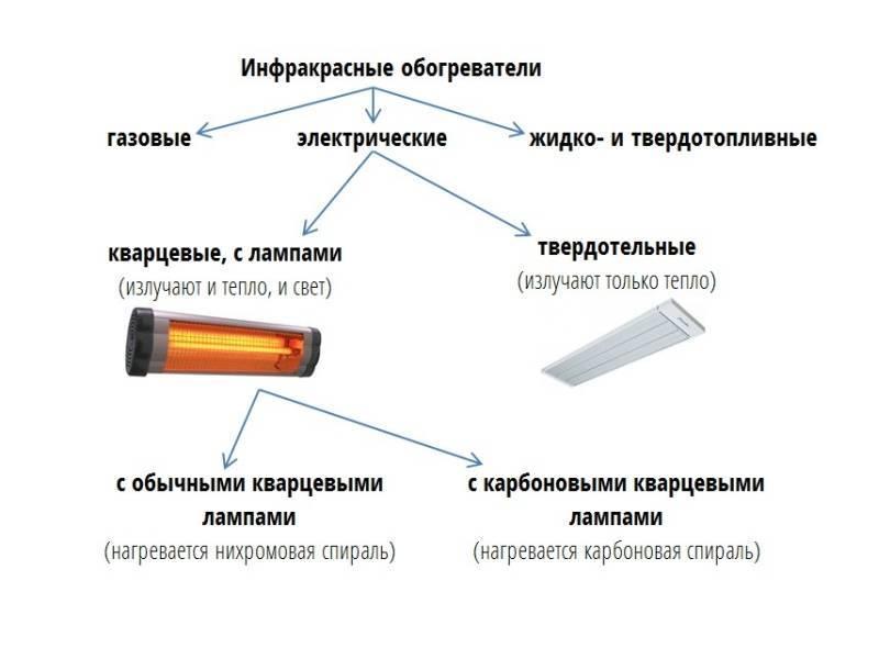 Устройство и принцип работы инфракрасного обогревателя