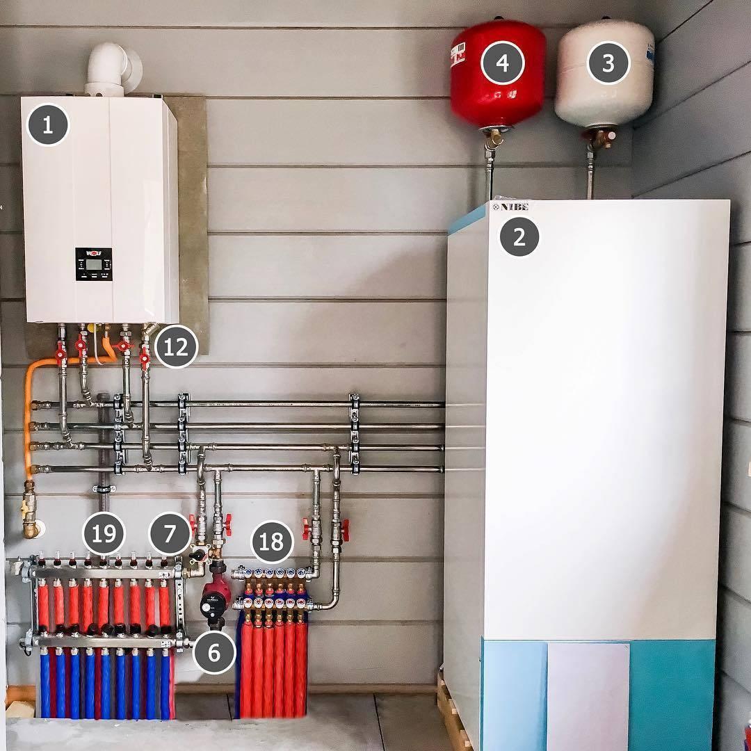 Лучшие приборы для отопления частного дома - одноконтурные газовые котлы