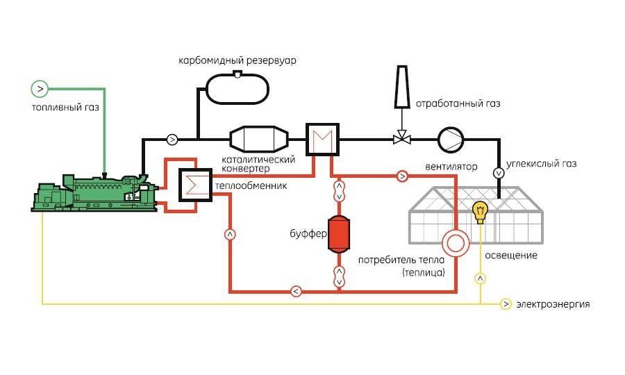 Правильное водяное отопление теплицы своими руками – расчет и схема
