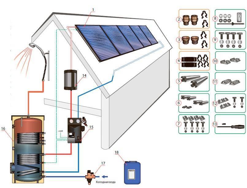Солнечный коллектор для отопления: особенности устройства