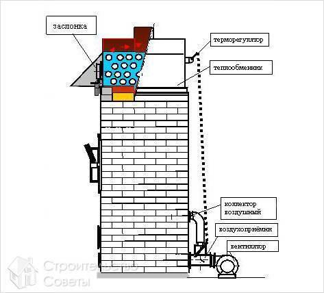 Строим твердотопливный котел сами: материалы, технология, этапы