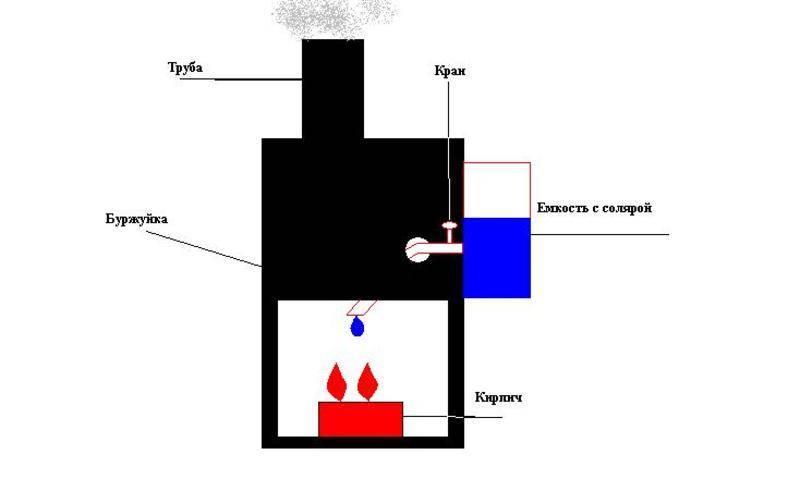 Как сделать своими руками печь на отработанном масле