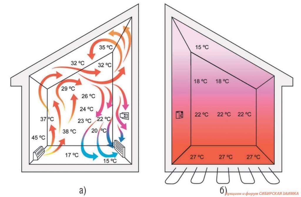 Как опрессовать тёплый пол – отопление и утепление – сайт о тепле в вашем доме