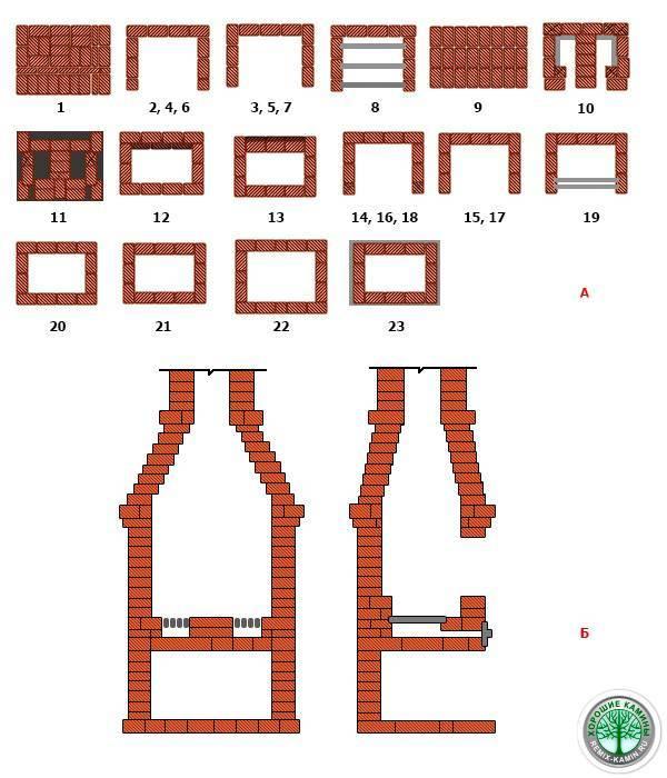 Печь-камин из кирпича, как построить комбинированное устройство