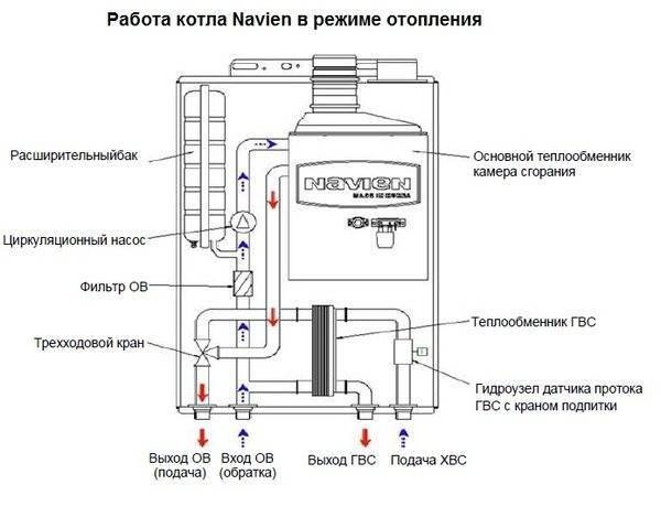 Подключение котла навьен к системе отопления главная