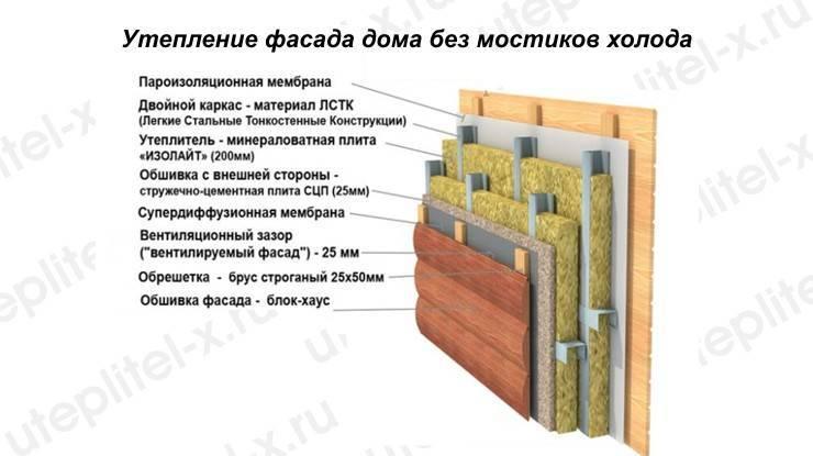 Как сделать пароизоляцию для стен каркасного дома