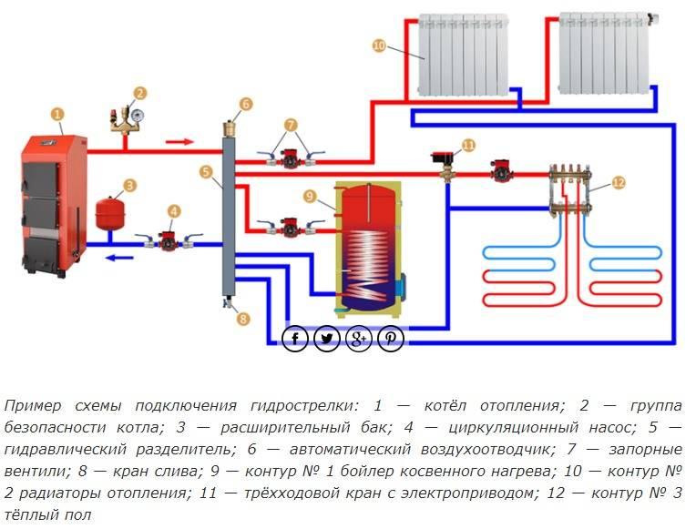 Контур отопления в частном доме - всё об отоплении и кондиционировании