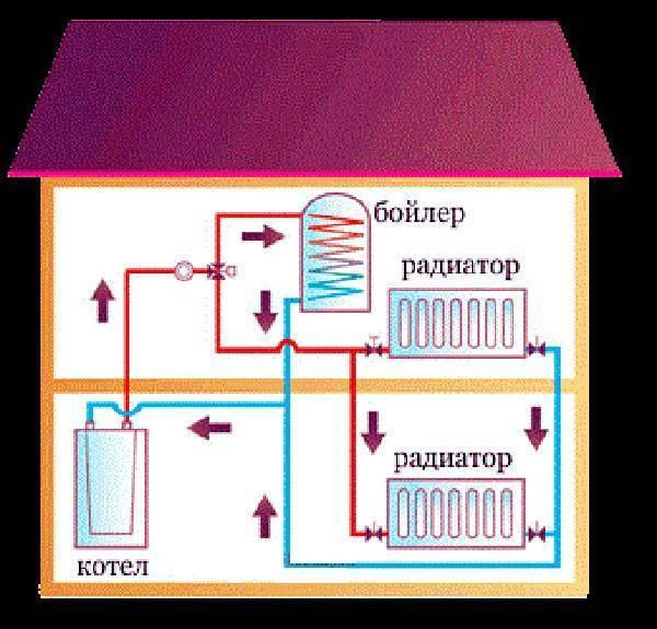 Монтаж отопления в квартире: разводка, как правильно сделать своими руками, как развести систему, как провести, какими трубами делать