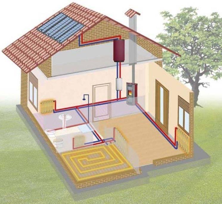 Современные системы отопления частных домов, новые технологии
