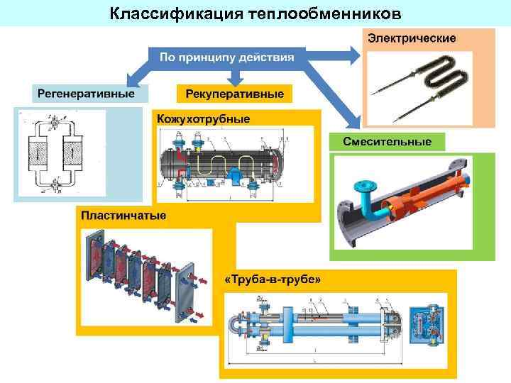 Теплообменники с u-образными трубами   пронпз