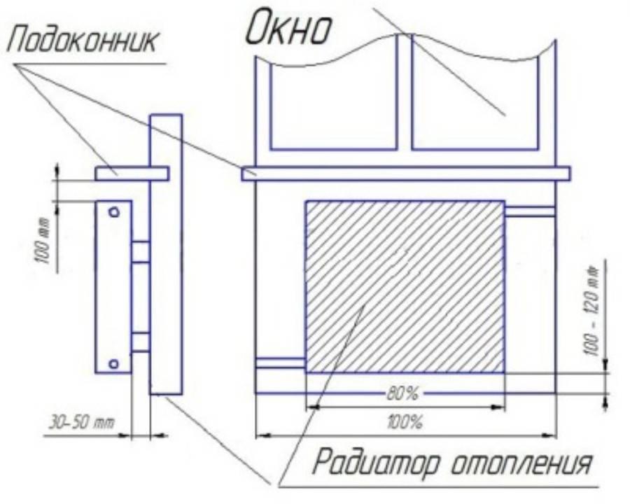 Правильная установка радиатора отопления под окном