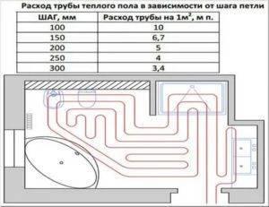 Расчет трубы для теплого пола: как рассчитать длину, сколько метров уходит трубы для водяного пола, как посчитать количество, сколько надо