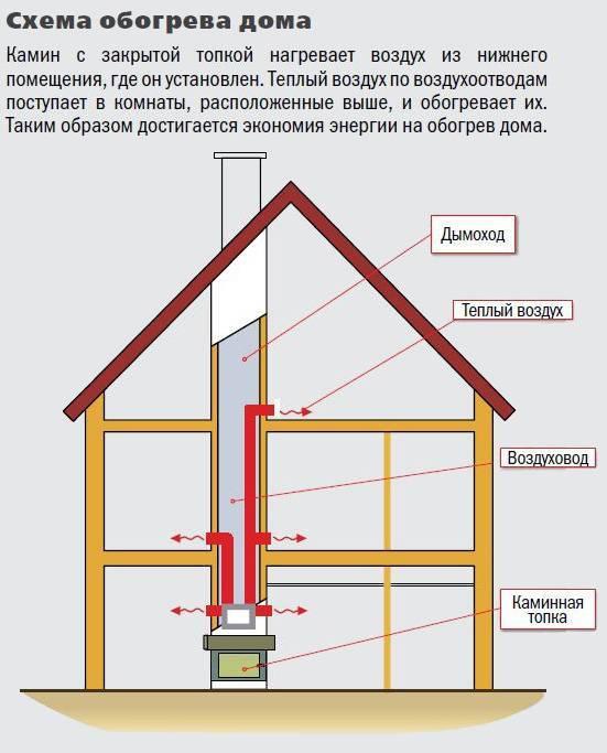 Камин с воздушным отоплением: пошаговая инструкция изготовления