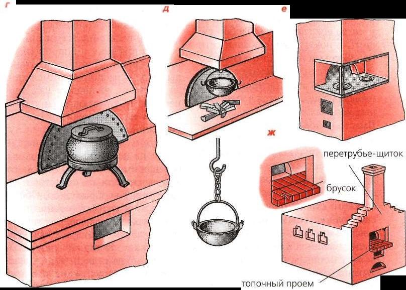 Печка своими руками для отопления дома