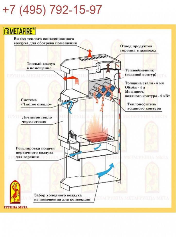 Печь камин с водяным контуром отопления: выбор и установка