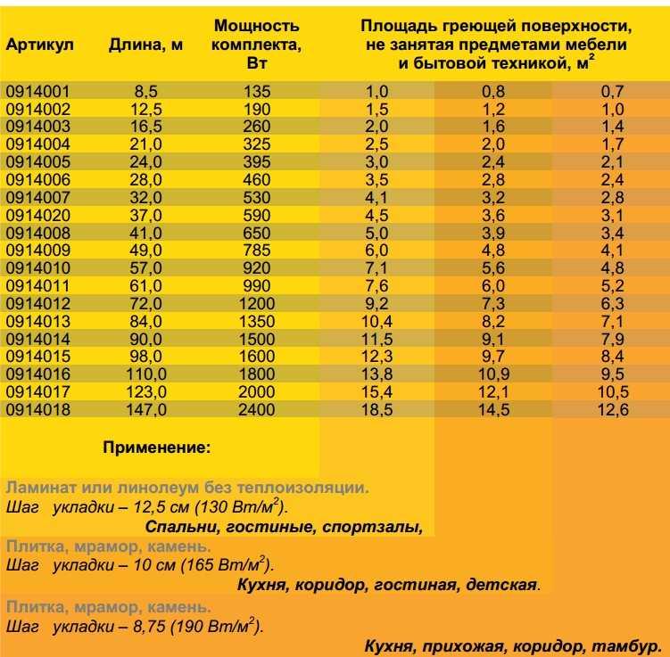 Сколько потребляет теплый пол – расход электроэнергии в киловаттах в час, на 1 кв м