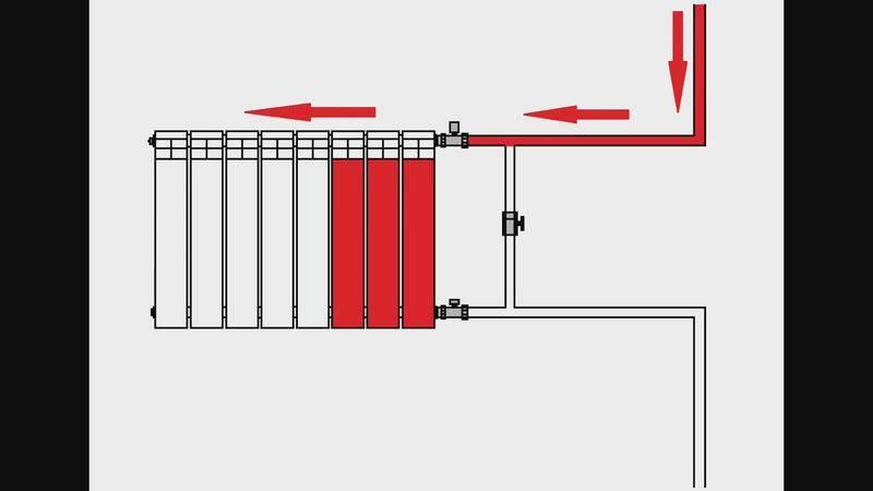 Для чего нужен байпас в системе отопления