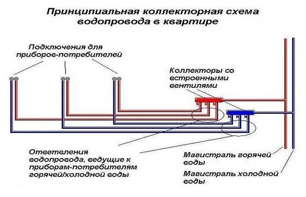 Водопроводный коллектор: подбор и принцип действия