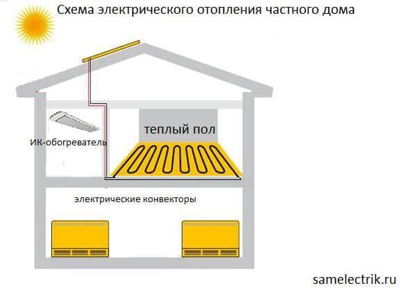 Самый экономный способ отопления частного дома электричеством