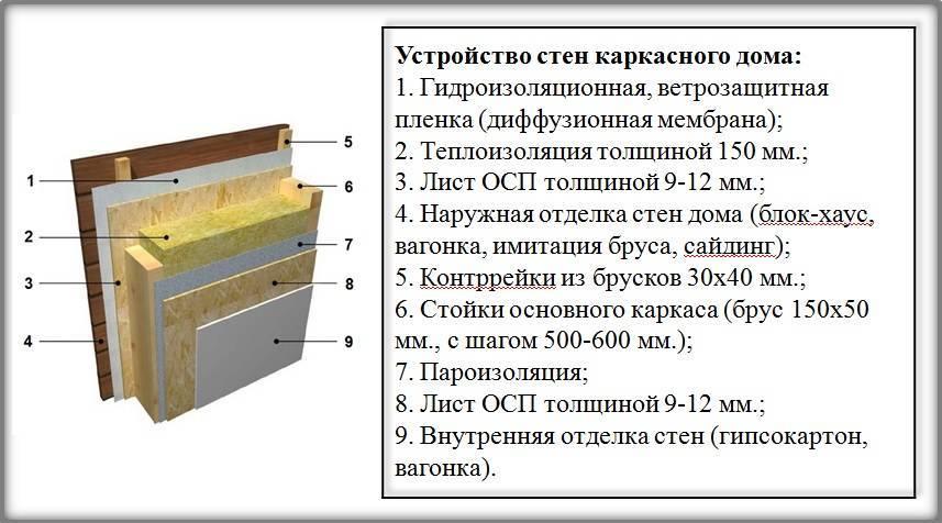 Толщина стен каркасного дома для круглогодичного проживания: примеры расчета для разных утеплителей