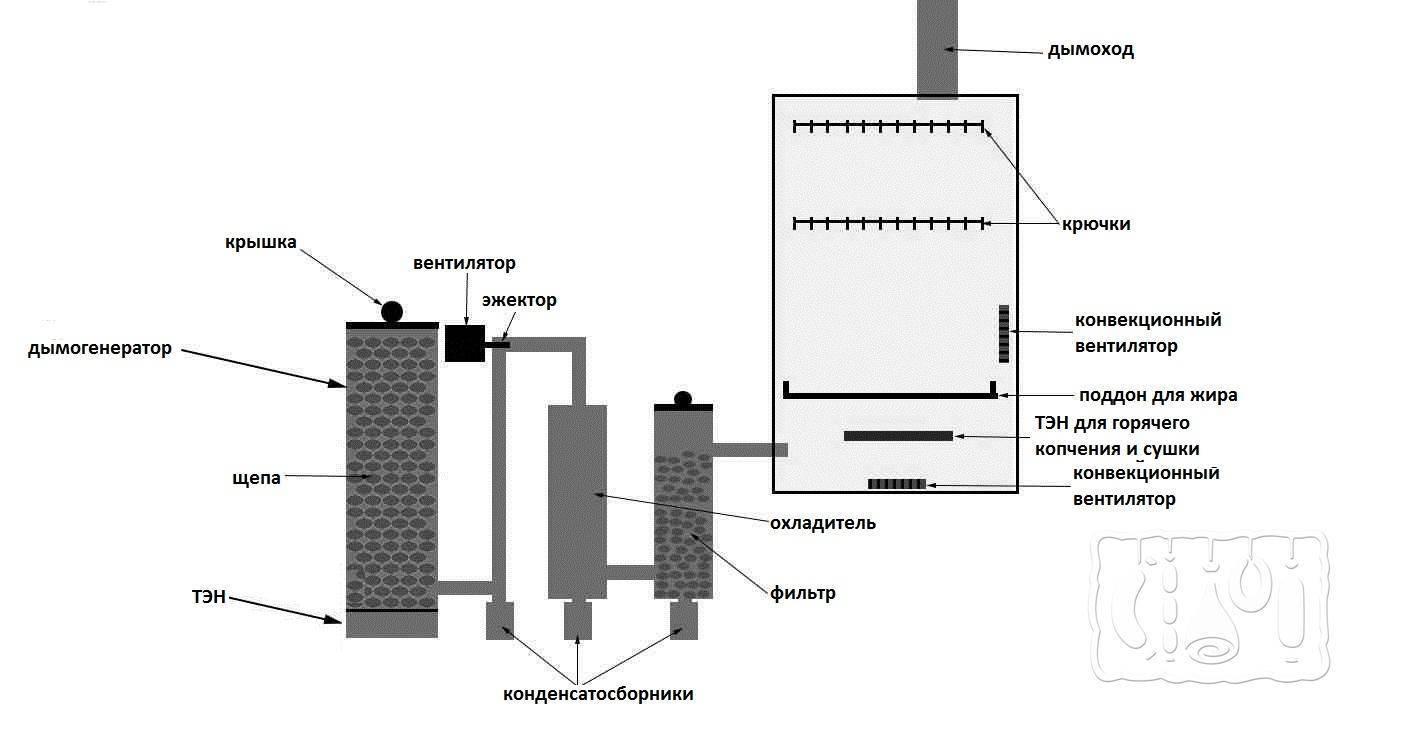 Дымогенератор своими руками дымогенератор для коптильни своими руками из подручных материалов, старого оборудования