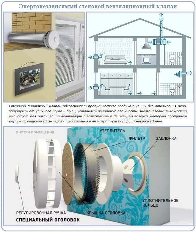 Как организовывается приточная вентиляция в квартире с фильтрацией
