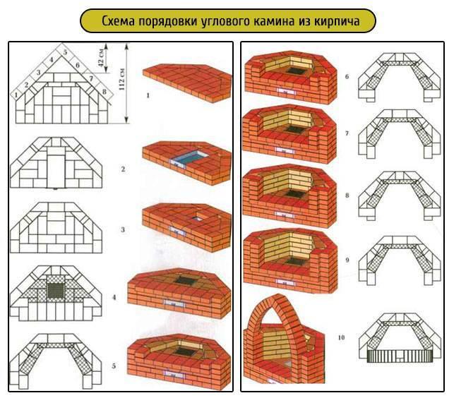 Как сделать угловой камин своими руками: пошаговая инструкция