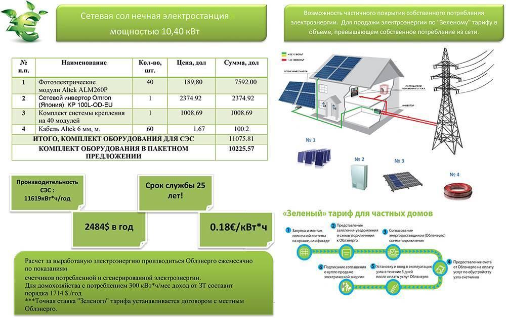 Как сделать расчет солнечных батарей для частного дома - жми!