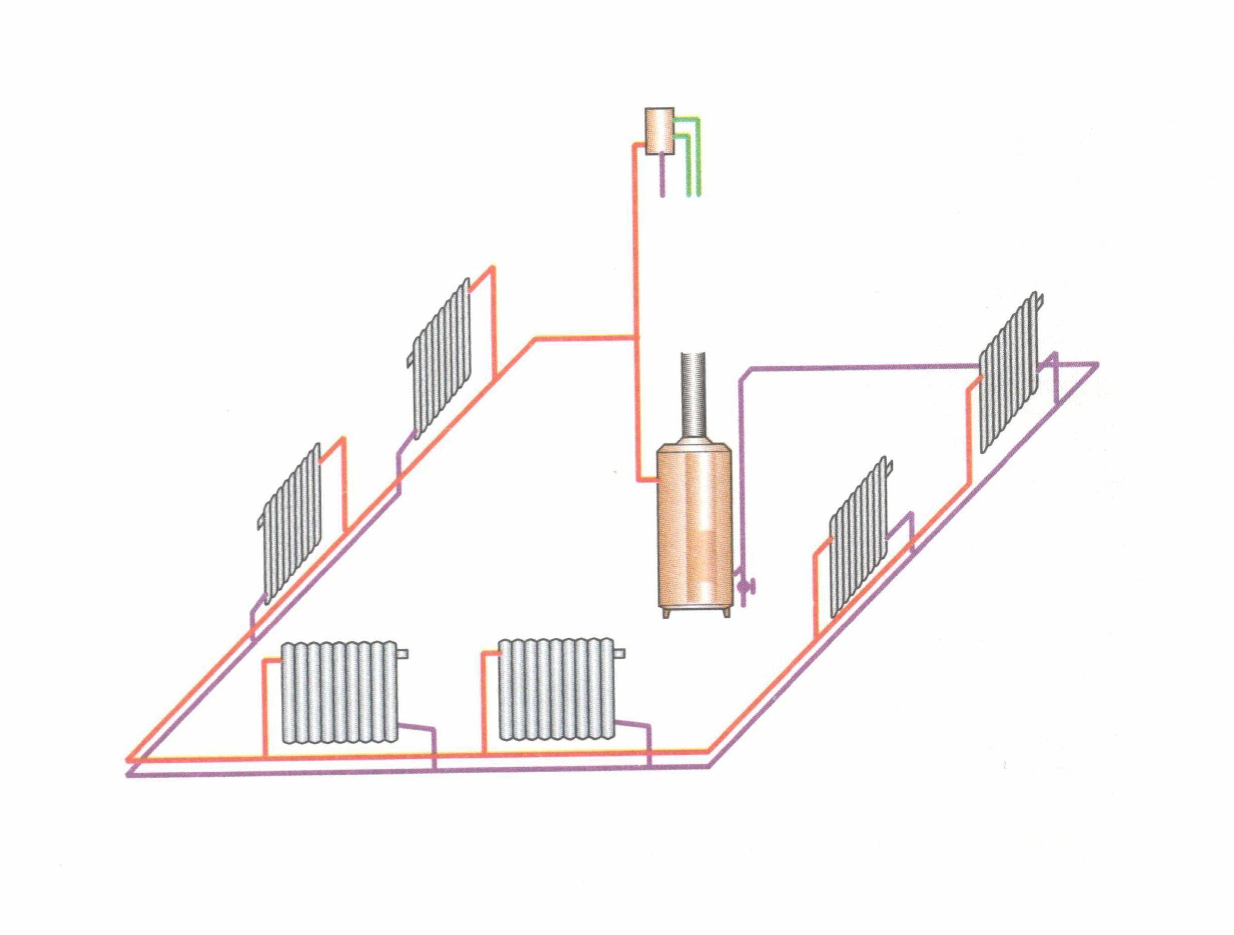 Схема отопления одноэтажного дома с естественной циркуляцией