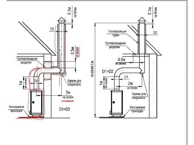 Дымоход для настенного газового котла