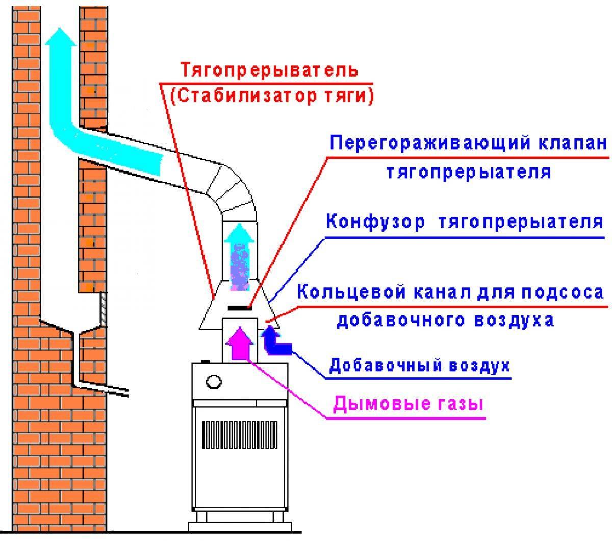 Почему тухнет газовый котел и что делать