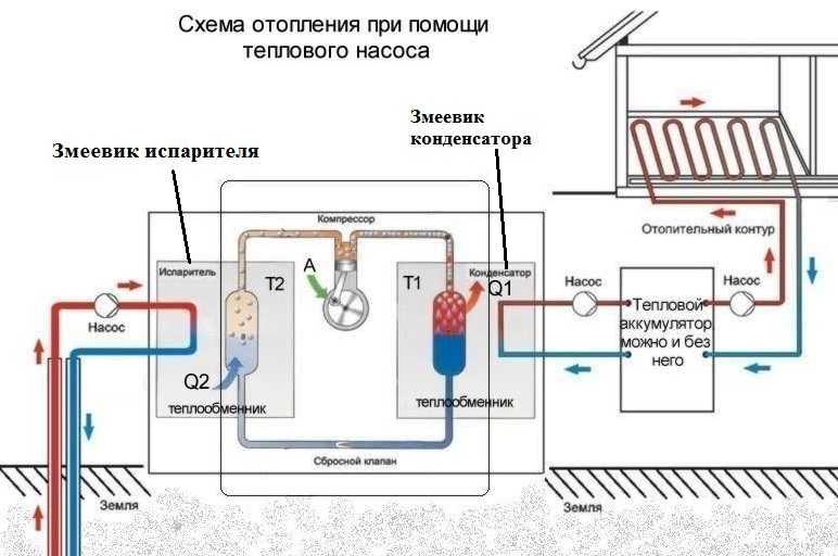 Важно знать: как продумать расчет теплового насоса